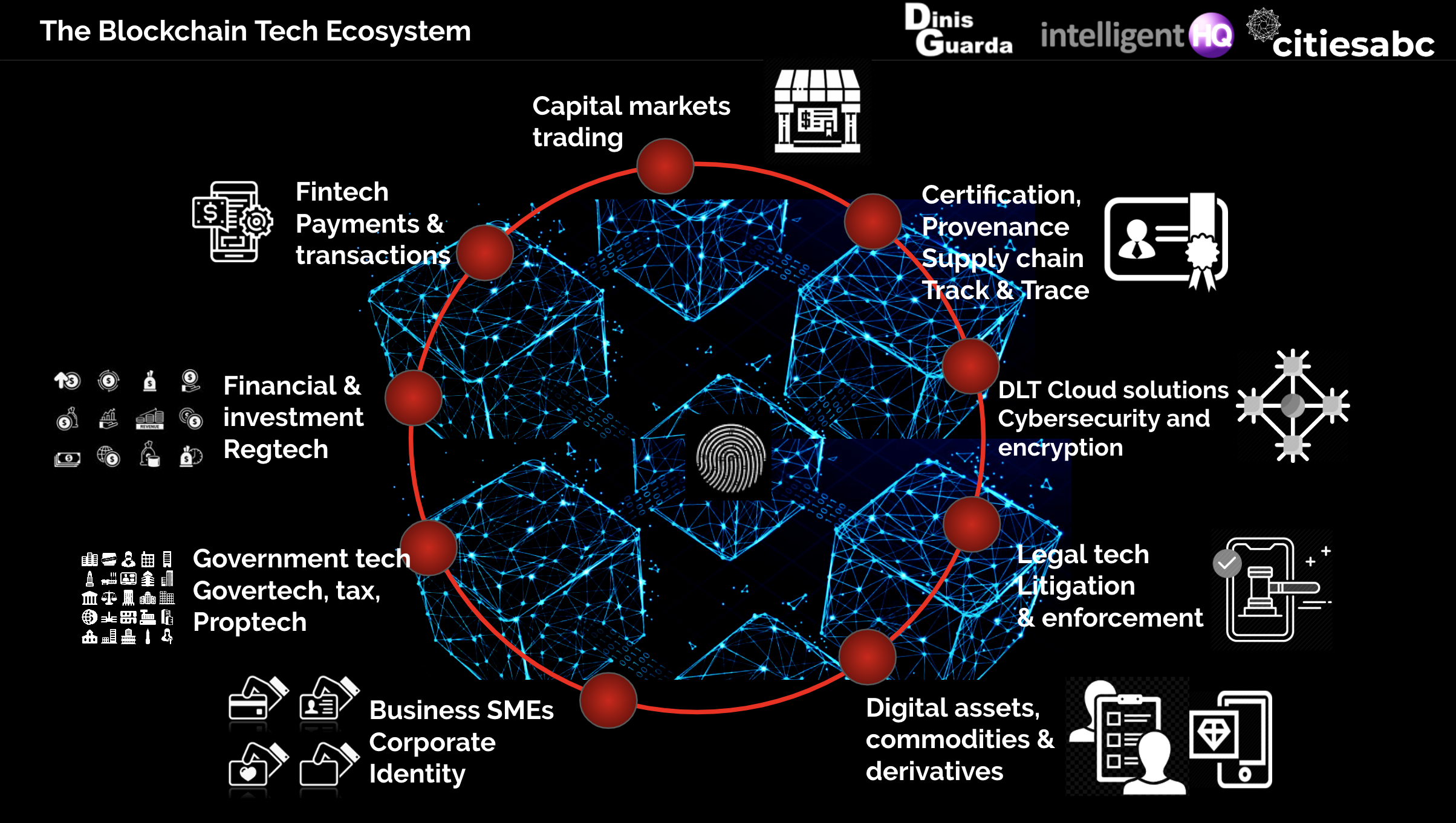 The Blockchain Tech Ecosystem and Features