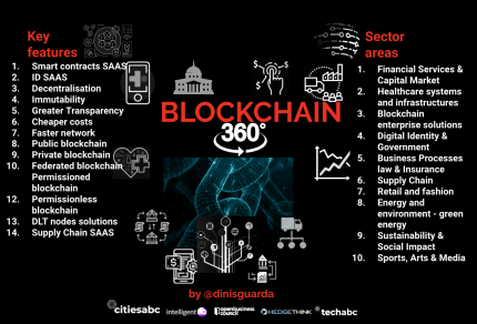 Blockchain 360 Main Features infographic by Dinis Guarda