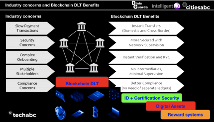 Industry concerns and Blockchain DLT Benefits infographic by Dinis Guarda