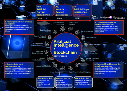 Blockchain and AI - Convergence image infographic research study by Dinis Guarda