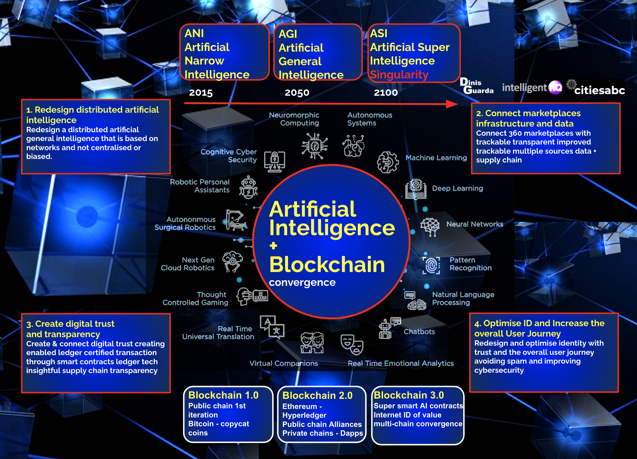 Blockchain and AI – Convergence Technologies