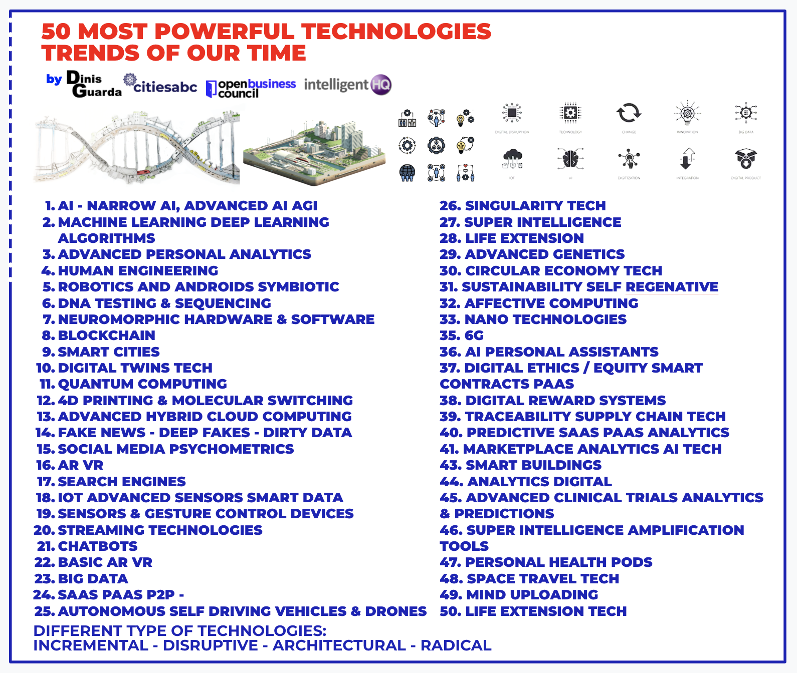 50 Most Powerful Technologies Trends of our Time, infographic ressearch by Dinis Guarda