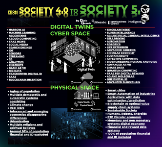 From Society 4.0 to Society 5.0, research infographic by Dinis Guarda